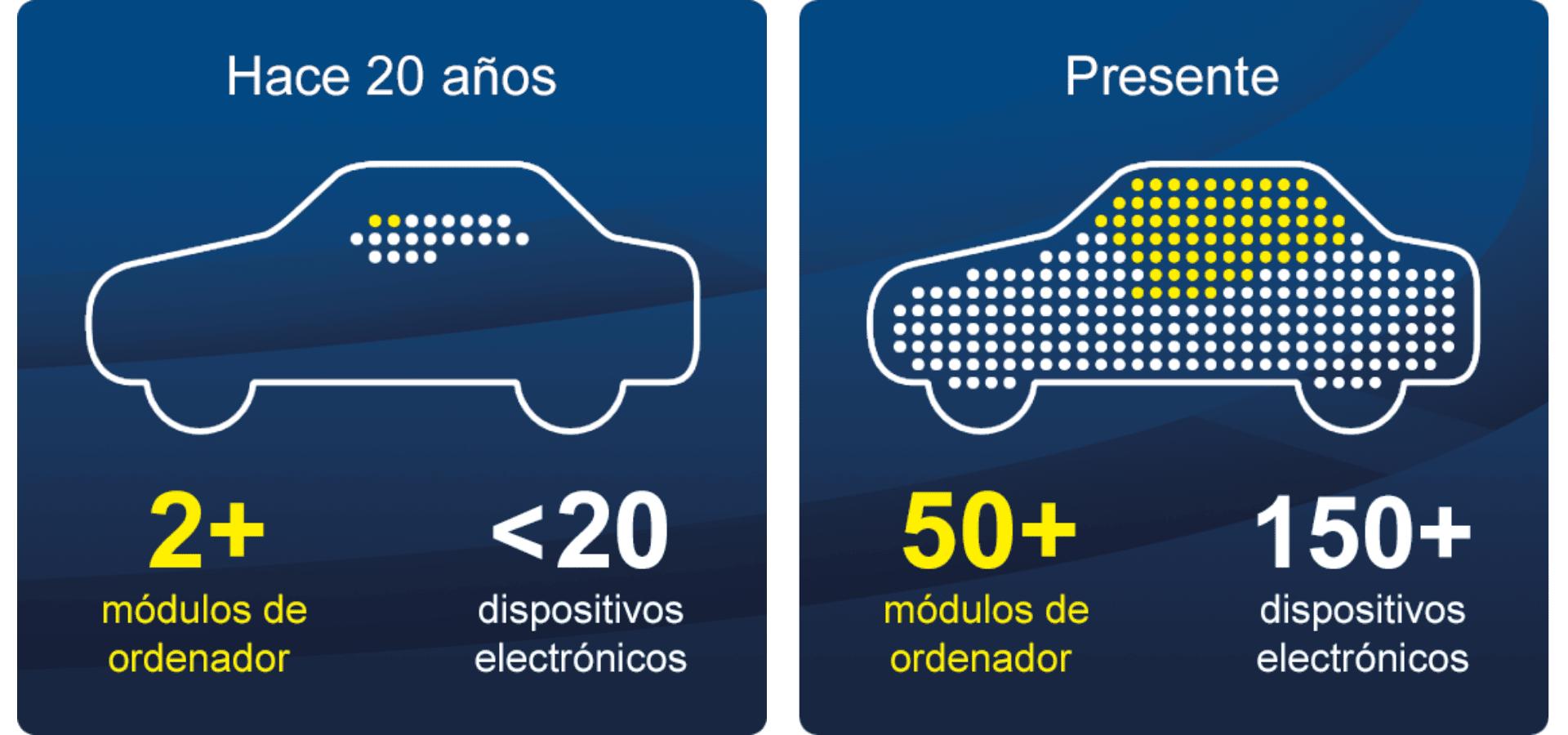 Baterias auxiliares de coche